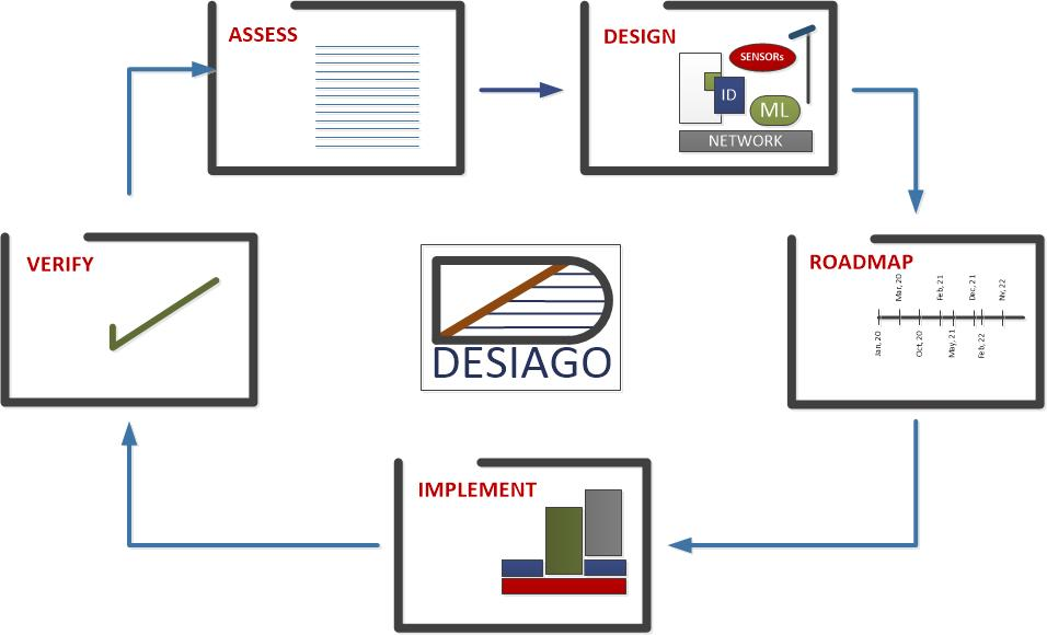 InProgress Research Inc. Launches DESIAGO